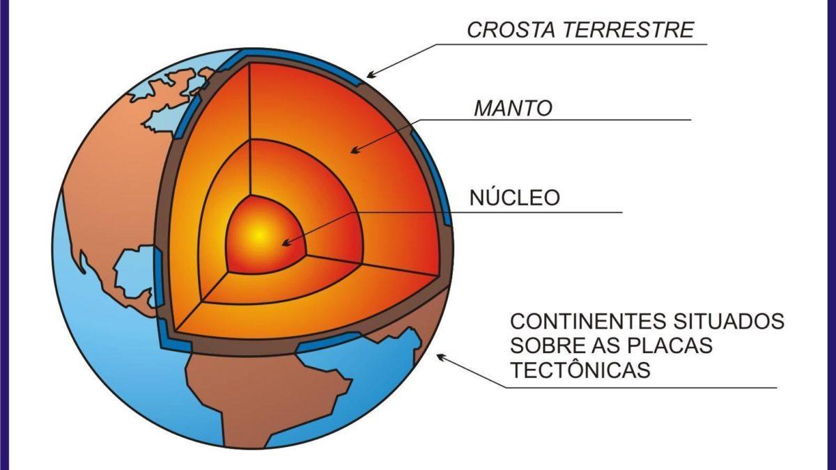 Camadas Da Terra Nucleo Manto Crosta