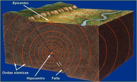 Como surge e o que é um terremoto?