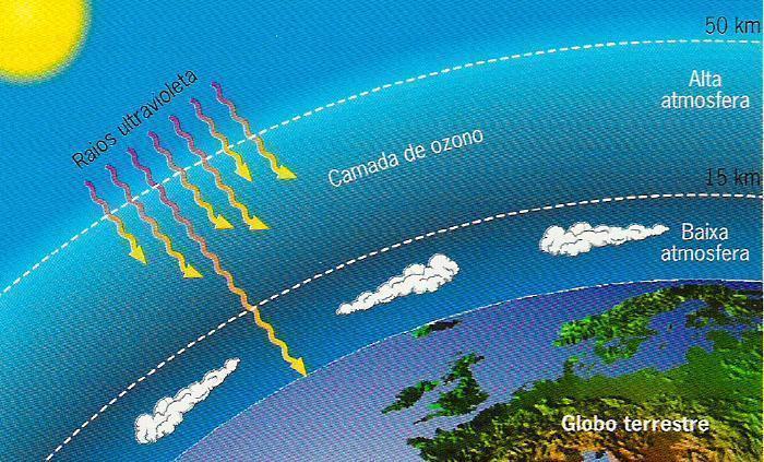 Camada de ozônio - O que é, sua importância e o buraco na camada 3abac349f1
