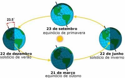 Inclinação do eixo de rotação da Terra em relação ao plano de translação