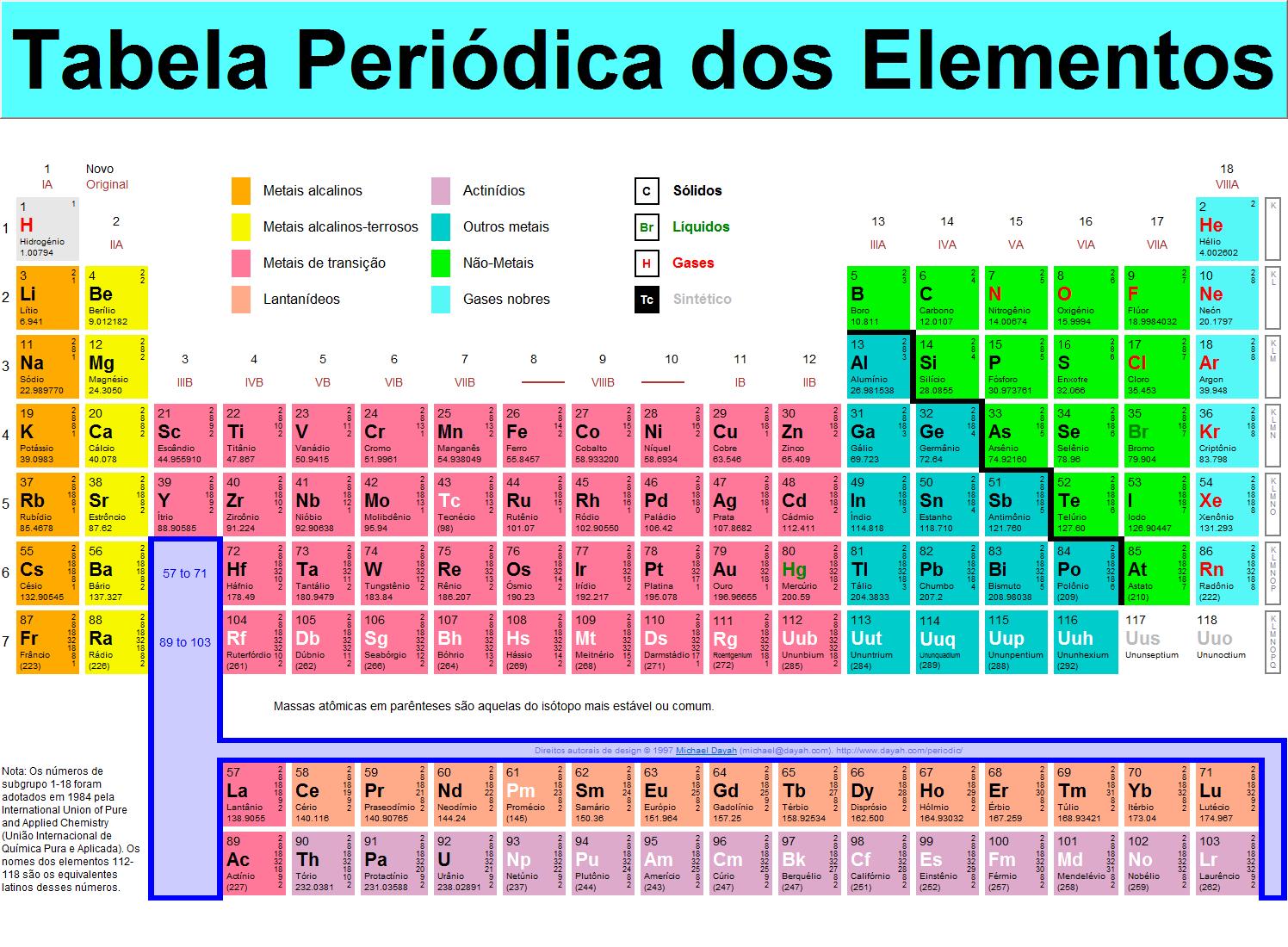 Classificação dos elementos químicos