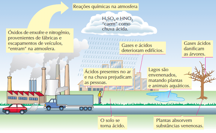 Chuva ácida - Origem, causas e consequências