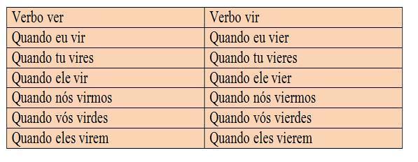 Aprendendo o emprego dos verbos ver e vir
