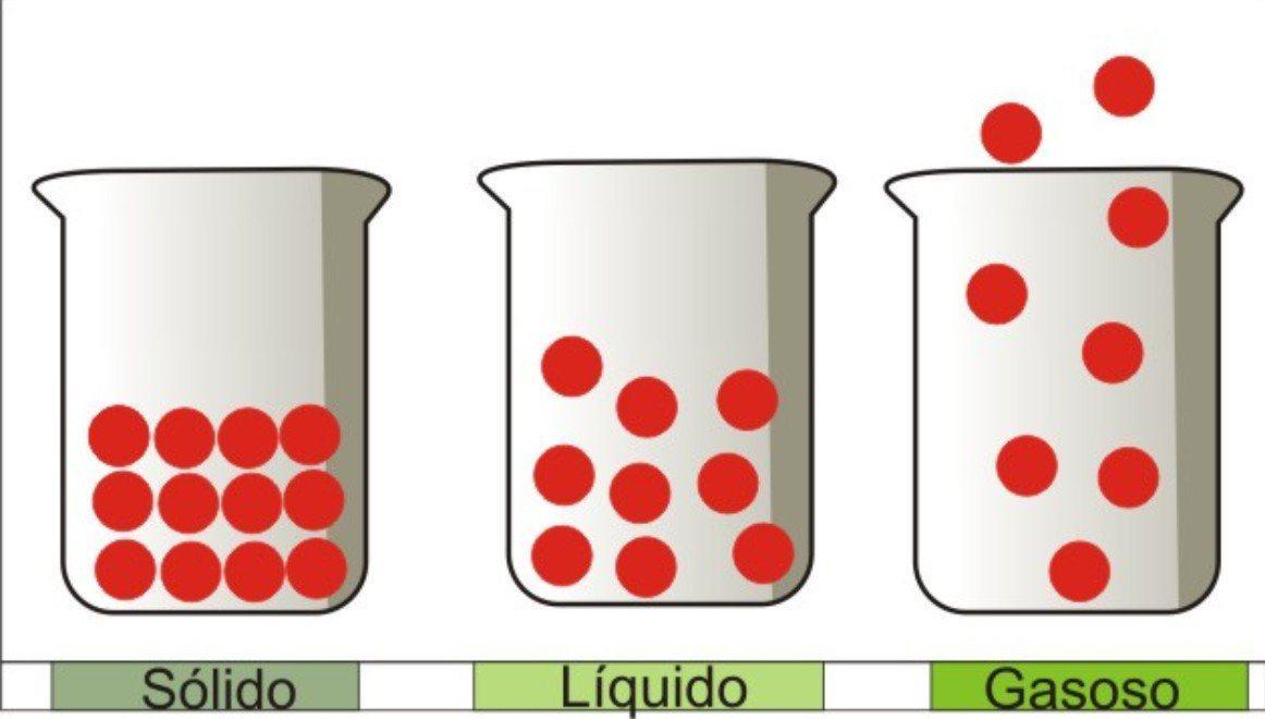 Entendendo os estados físicos da matéria sem complicação