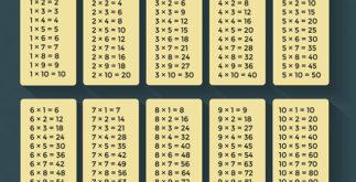 Tabuada de multiplicação (vezes): benefícios de estudar