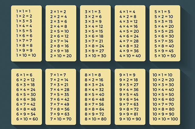 Um dos benefícios de saber a tabuada de multiplicação é acelerar o raciocínio do estudante